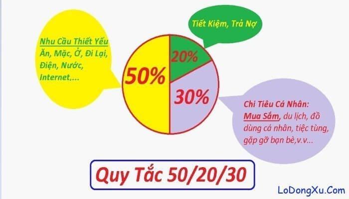 quy tắc 50-20-30