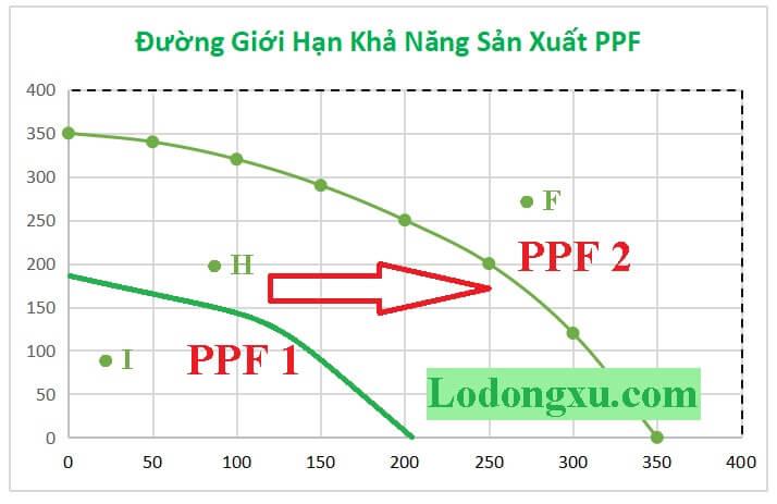 đường giới hạn khả năng sản xuất ppf